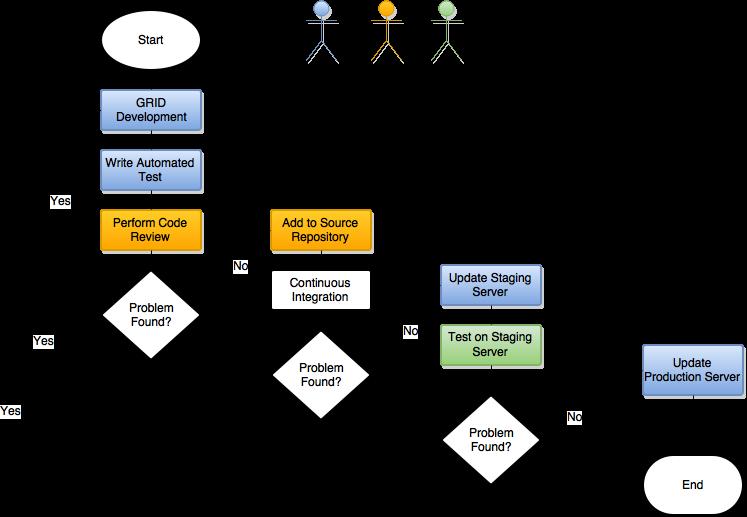 GRID Release Procedure Flow Chart