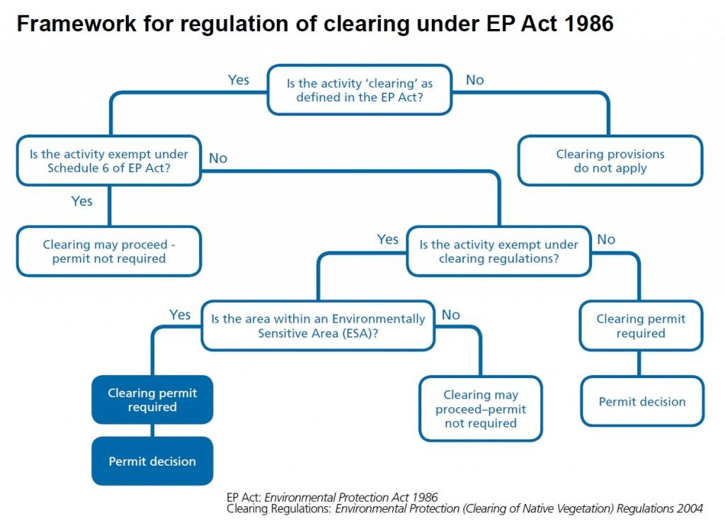 framework-for-regulation-of-clearing