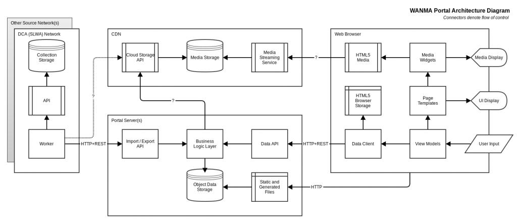 wanma_portal_architecture_diagram_v31
