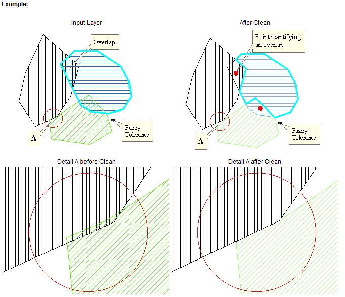 Topology in GIS » Gaia Resources