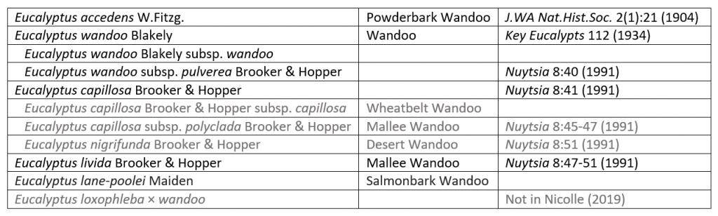 Classification of the 'wandoo'