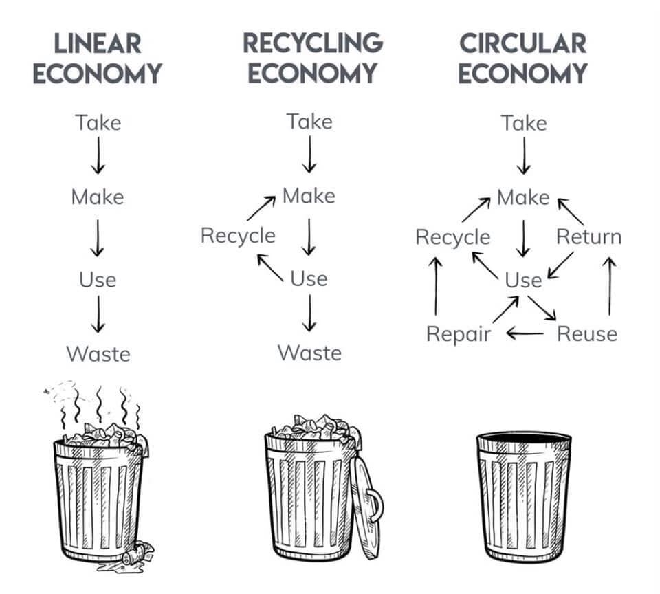 Linear vs Circular_economy