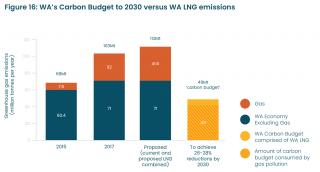 GHGe vs WA's Carbon Budget