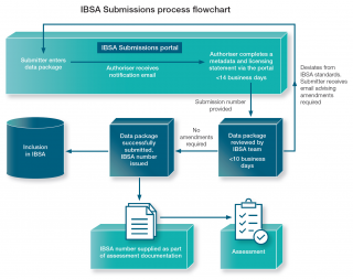 The new IBSA Submissions portal enables proponents to submit and digitally sign a data package for later ingestion into IBSA itself (Source: DWER 2020 IBSA factsheet)