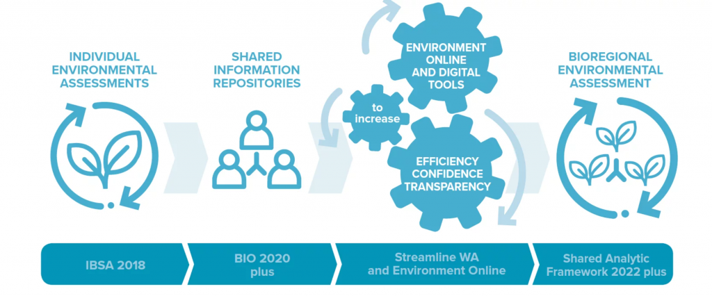 The transformation pathway to digital assessment at a bioregional scale (courtesy WABSI)