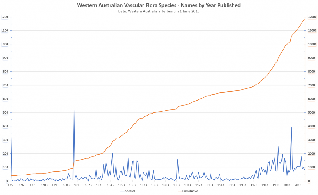 Increase in WA's vascular plant species over time