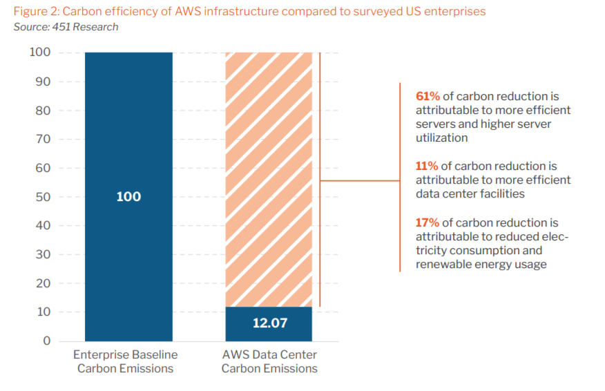 Carbon efficiency of AWS infrastructure