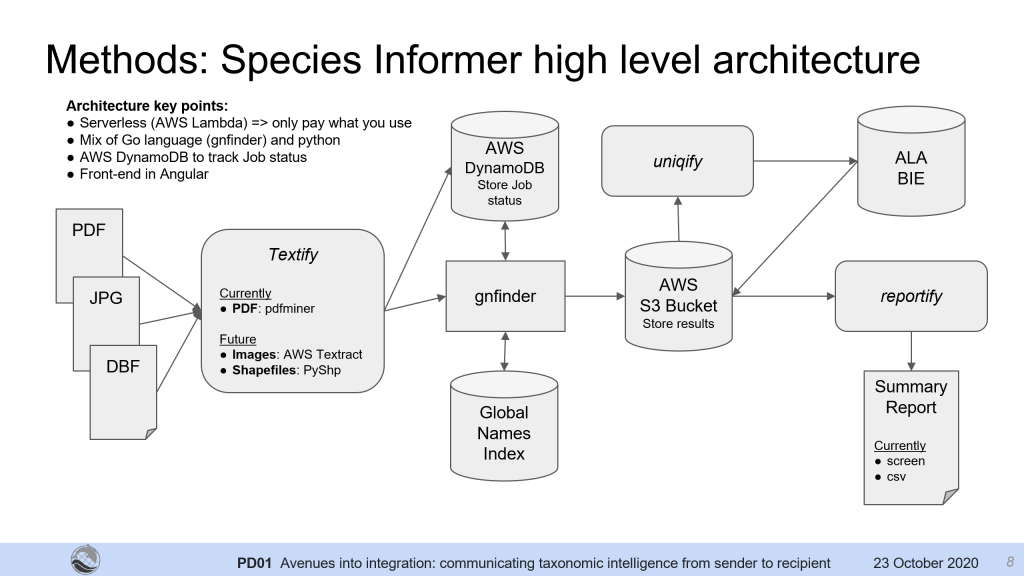 Species-Informer-Architecture